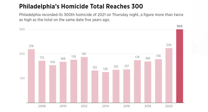 Philadelphia Hits 300 Killings This Year, As Its Record Pace Continues